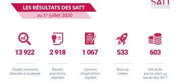 Résultat SATT - 1er trimestre 2021